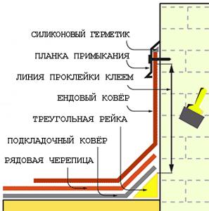 Схема монтажа примыкания