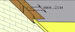 Монтаж металлической фронтонной планки