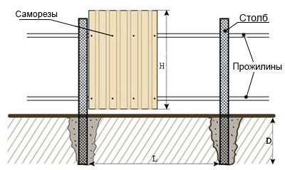 Забор из профнастила схема 1