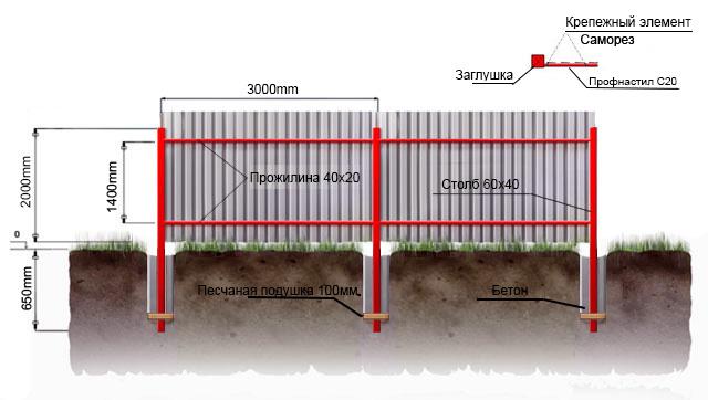 Забор из профнастила схема 3