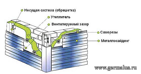 Монтаж сайдинга схема №7
